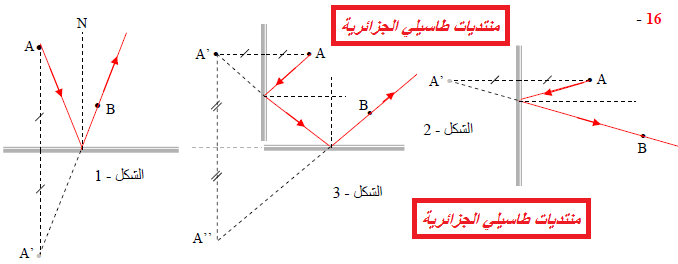 دروس ميدان  الظواهر الضوئية Do