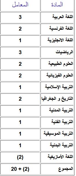 كيفية حساب معدل كل مادة والمعدل الفصلي طاسيلي الجزائري